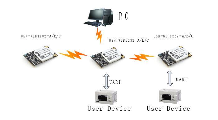 wifi-serial-module-sta-mode - GR-Communication